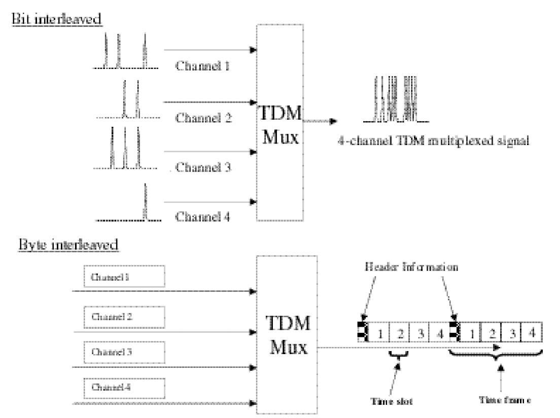 optical time-division multiplexed communication networks part 3, Wiring block