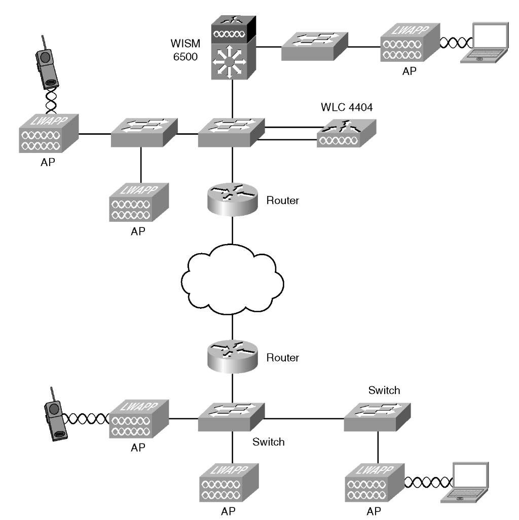 developing a troubleshooting strategy cisco wireless lan controllers resources in a typical network