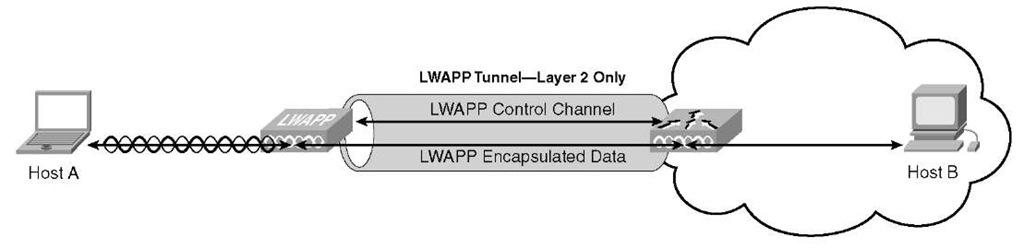 LWAPP Layer 2 Mode