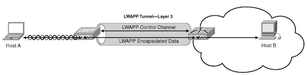 LWAPP Packet Breakdown