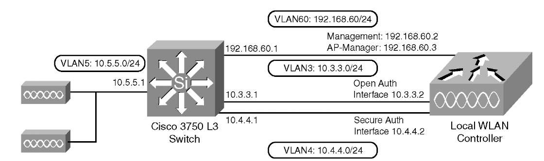 overview and configuration cisco wireless lan controllers network diagram