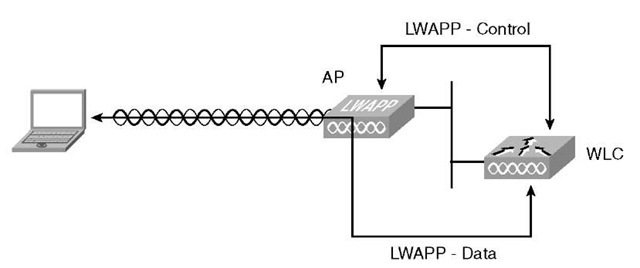 Defining LWAPP (Cisco Wireless LAN Controllers)
