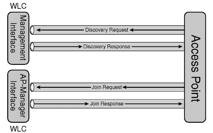 AP Discovery and Join Process (Cisco Wireless LAN Controllers)