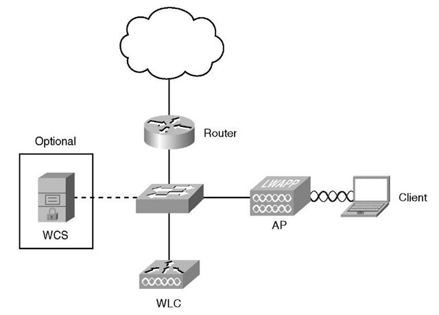 Cisco Wireless Control System Integrated into a Network