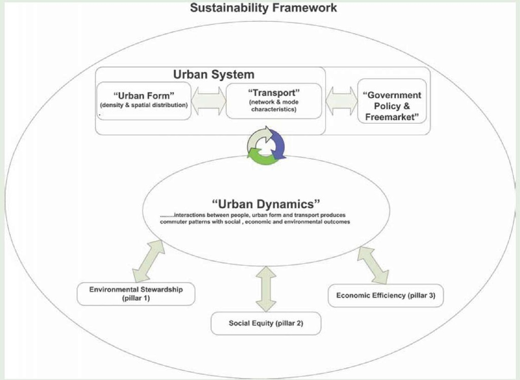 A sustainability framework - tailored for transport infrastructure.