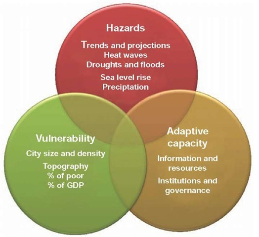 Urban climate change vulnerability and risk assessment framework.