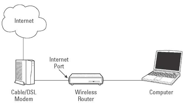 The plan for your new network.