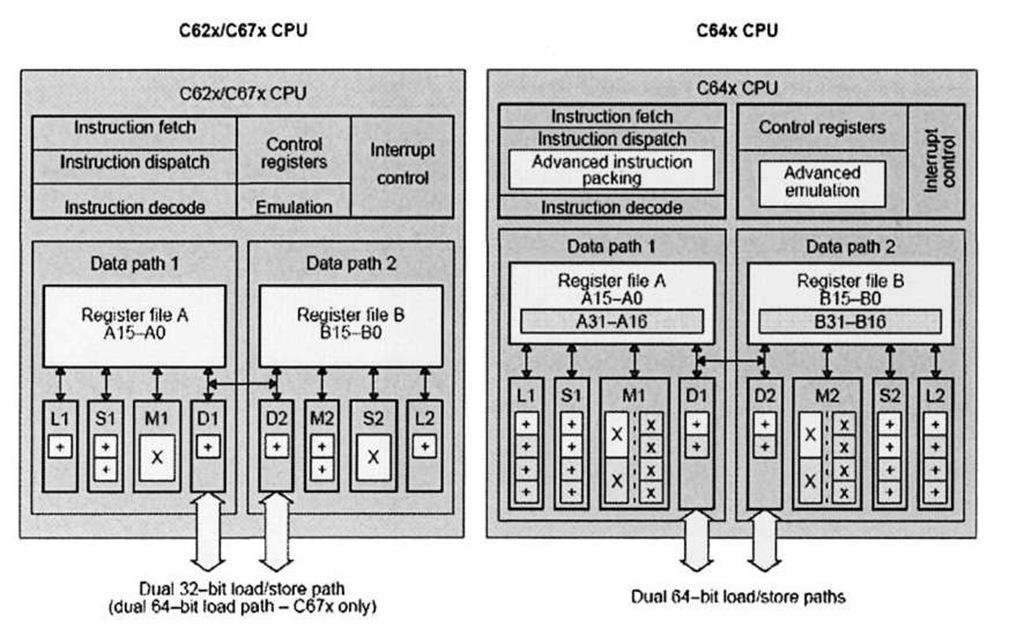 C62x/C67x and C64x DSPs.