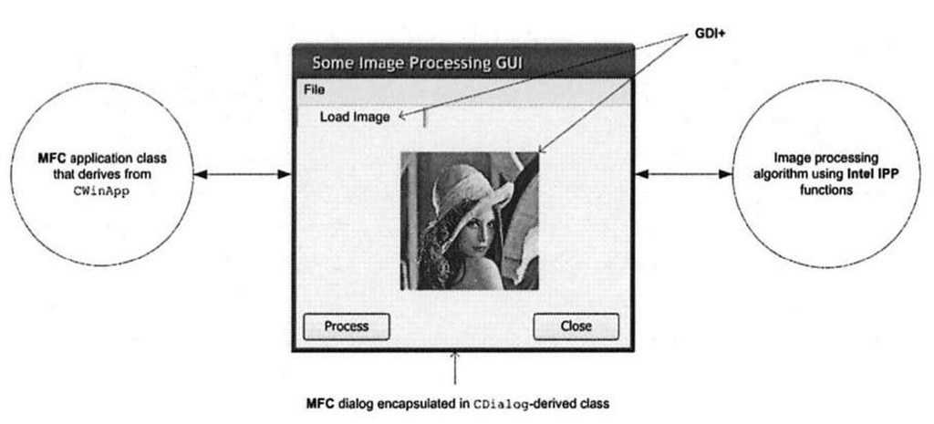 Diagram depicting the general software structure of the Windows applications developed in this topic. They are MFC applications, with an MFC application class (left) responsible for instantiating a main dialog object. The dialog (middle) typically contains numerous child controls, and the callbacks that deal with reading image files and displaying monochrome 8-bit images use GDI+. The image processing algorithms call on Intel IPP functions (right).