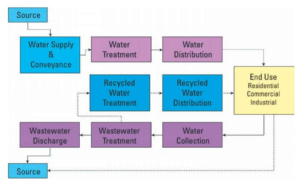 Typical water-use cycle for cities and other developed supplies; dotted arrows indicate pathways that sometimes occur.