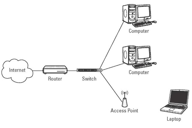 Routing and bridging.
