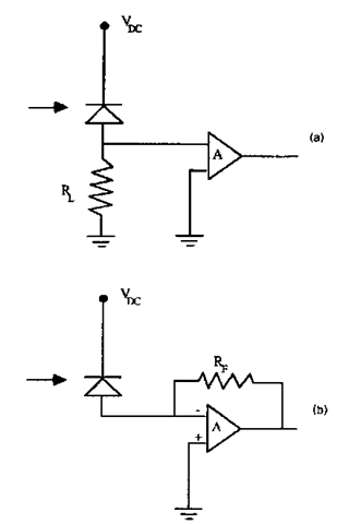 Two possible configurations for the detector/amplifier: (a) the integrating front end yields the simplest design for high speed operation; (b) the transimpedance amplifier provides an expansion of the receiver bandwidth by a factor of A + 1, where A is the open loop gain of the amplifier.