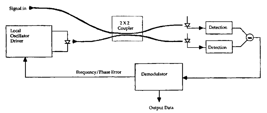 Heterodyne/homodyne receiver.