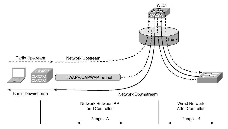 qos cisco wireless lan controllers qos traffic flow