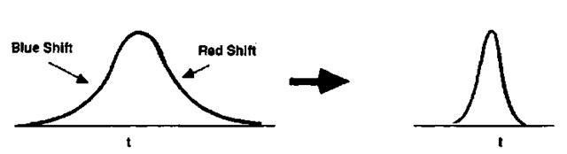 A pulse propagating through a medium with an intensity-dependent refractive index will experience frequency shifts of the leading and trailing edges of the pulse (left). Upon transmission through a fiber having anomalous dispersion, the pulse compresses (right).