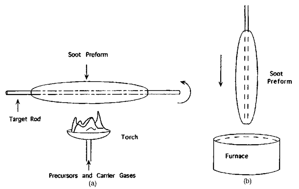 Outside method of preform fabrication. The soot deposition (a) is followed by sintering (b) to cast the preform.
