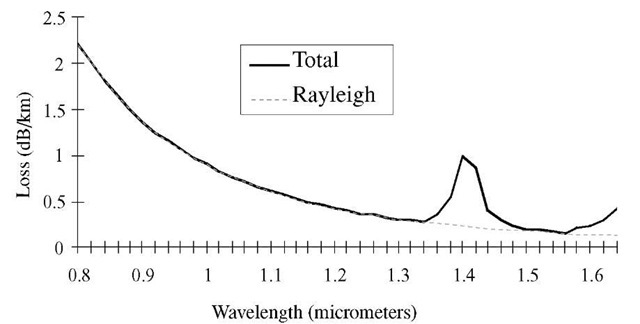 Fiber attenuation as a function of wavelength. Dashed curve shows Rayleigh scattering. Solid curve indicates total attenuation including resonance absorption at 1.38 |im from water and tail of infrared atomic resonances above 1.6 |im.