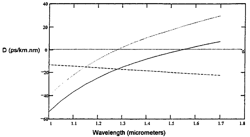 Intramodal dispersion coefficient as a function of wavelength. Dotted curve shows -Dmat; dashed curve shows Dwg to achieve D (solid curve) with dispersion 0 at 1.55 |im.