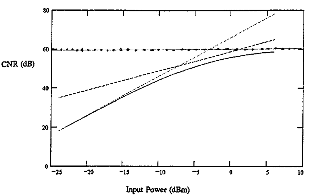 CNR as a function of input power. Straight lines indicate thermal noise (-.-.-), shot noise (-), and RIN (.....) limits.