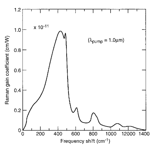 Raman gain spectrum in fused silica.