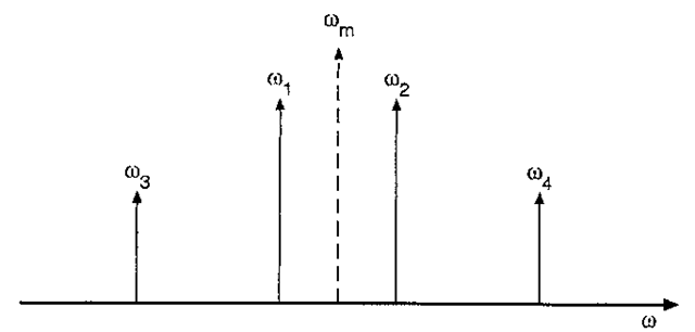 Frequency diagram for four-wave mixing, showing pump frequenciesand sideband frequencies