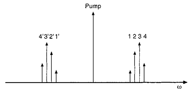 Frequency diagram for spectral inversion using four-wave mixing with a single pump frequency.