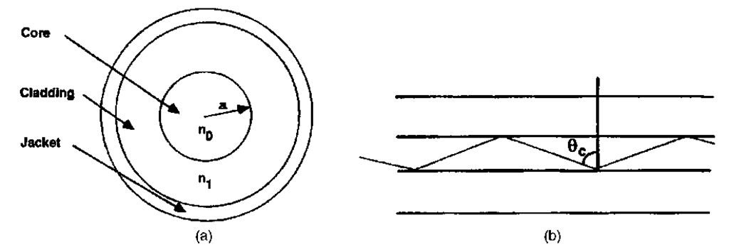 (a) Generic optical fiber design, (b) path of a ray propagating at the geometric angle for total internal reflection.