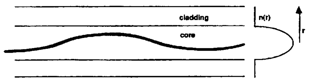 Ray path in a gradient-index fiber.