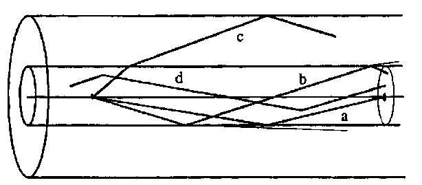 Classification of geometrical ray paths in an optical fiber. (a) Meridional ray; (b) leaky ray; (c) ray corresponding to a cladding mode; (d) skew ray.