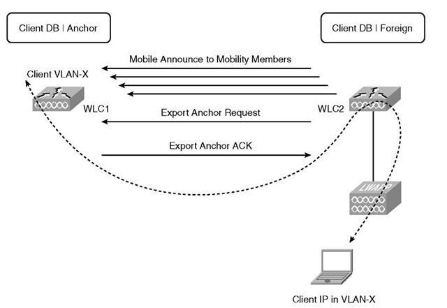 Auto-Anchor Transfer