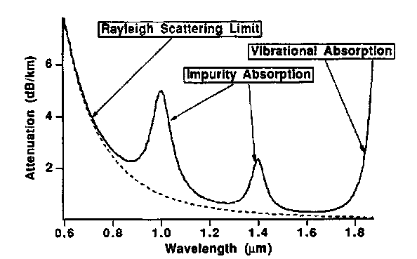 Attenuation characteristics of a typical fiber: (a) schematic, showing the important mechanisms of fiber attenuation.
