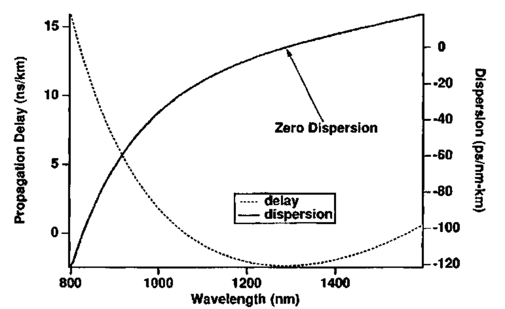 Dispersion of a typical single-mode fiber. The opposite contributions of the waveguide and material dispersion cancel near X = 1.3 |im.