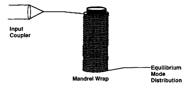 Mandrel wrap method of achieving an equilibrium mode distribution.