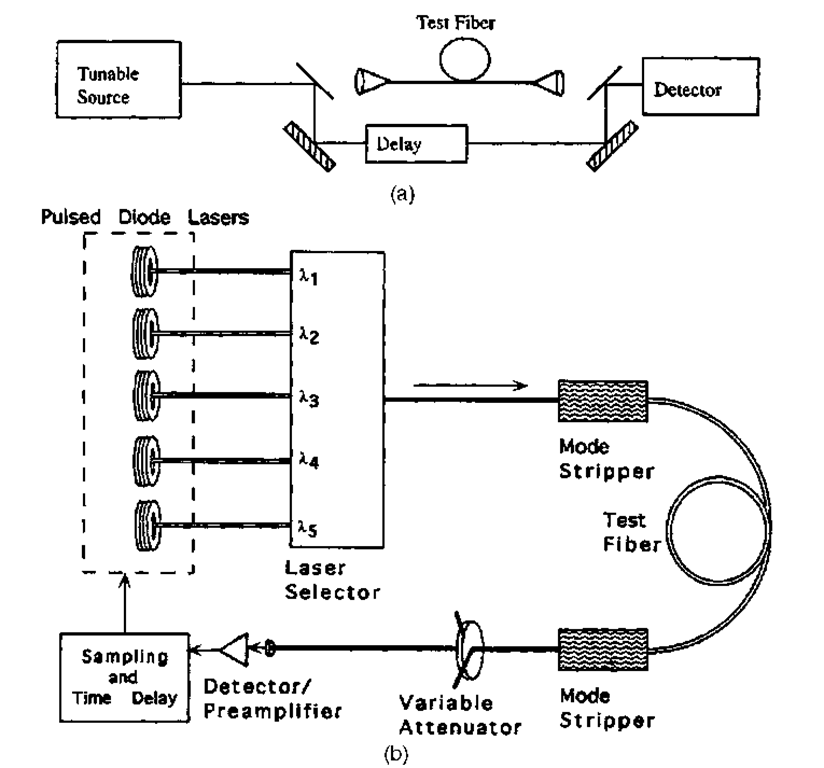 (a) Interferometric measurement of fiber dispersion; (b) time delay measurement of fiber dispersion.
