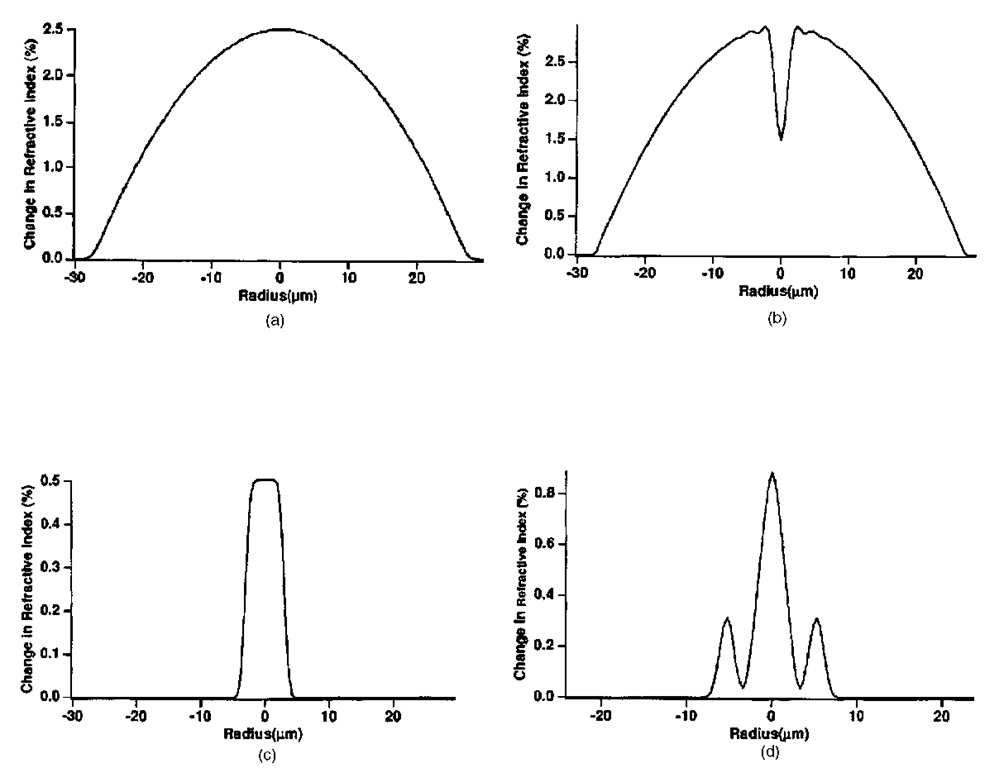 Typical index profiles for (a), (b) gradient-index multimode fiber; (c) step-index single-mode fiber; (d) dispersion-shifted fiber.