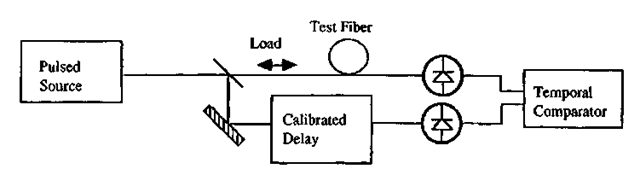 Single-pass technique for time-domain measurement of fiber strain.