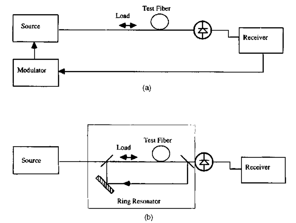Multipass techniques for strain measurement. (a) Optoelectronic oscillator; (b) optical ring resonator.