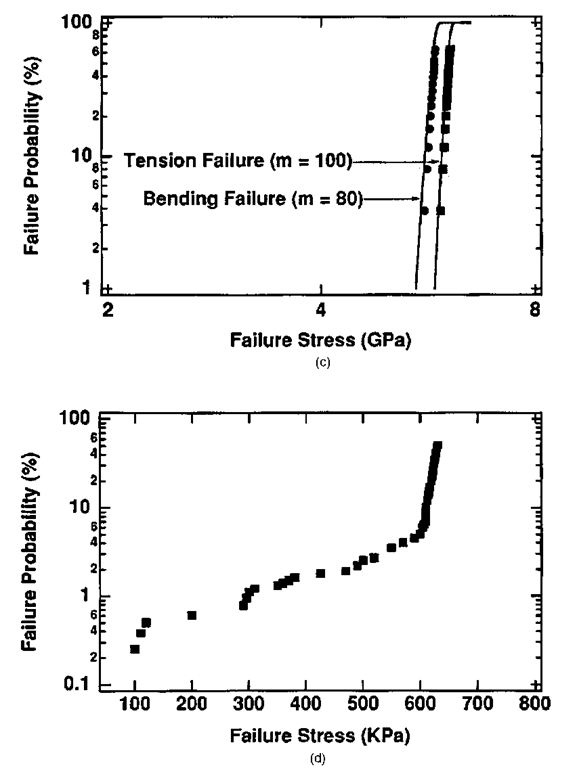 A series of Weibull plots comparing bending and tensile strength for (a) low, (b) intermediate, and (c) high values of the Weibull exponent m; (d) shows a typical mean time to failure plot. Actual fibers will often exhibit slope discontinuities, indicating a change in the dominant failure mechanism.
