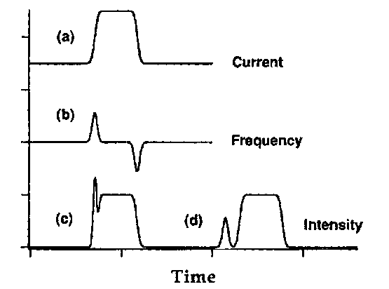 Modulation of the drive current in a semiconductor laser (a) results in both an intensity (b) and a frequency modulation (c). The pulse is distorted after transmission through the fiber (d).