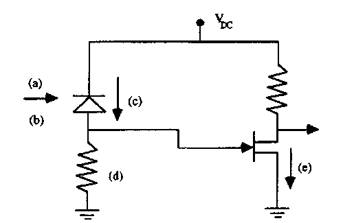 Schematic of the receiver, showing the introduction of noise into the system. Noise sources which may be relevant include (a) signal shot noise; (b) background noise (due to thermal background or channel crosstalk); (c) shot noise from the leakage current; (d) Johnson noise in the load resistor; (e) shot noise and 1/f noise in the drain current of the field effect transistor.