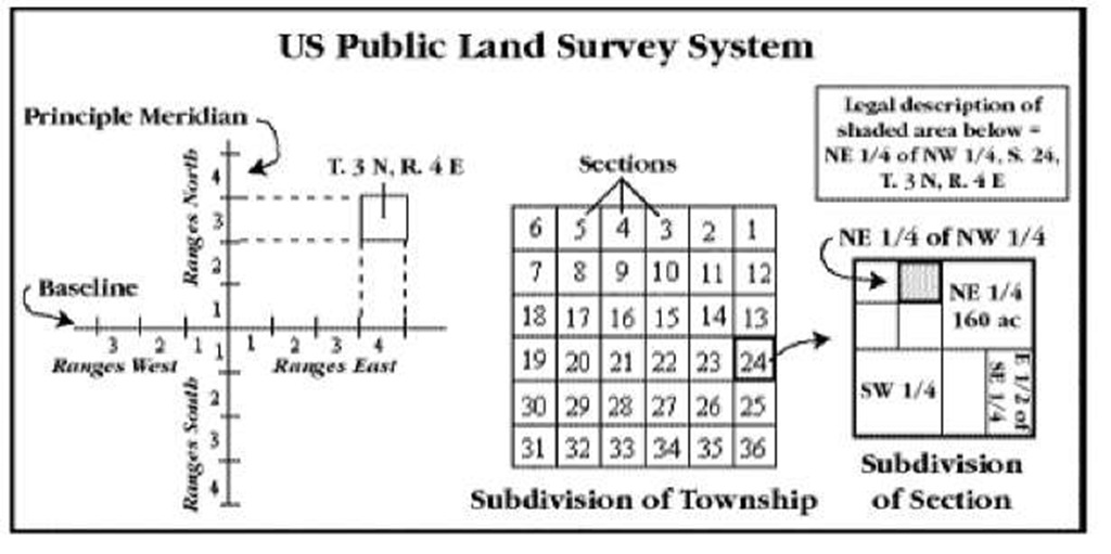 Elements that make up the Township and Range system.