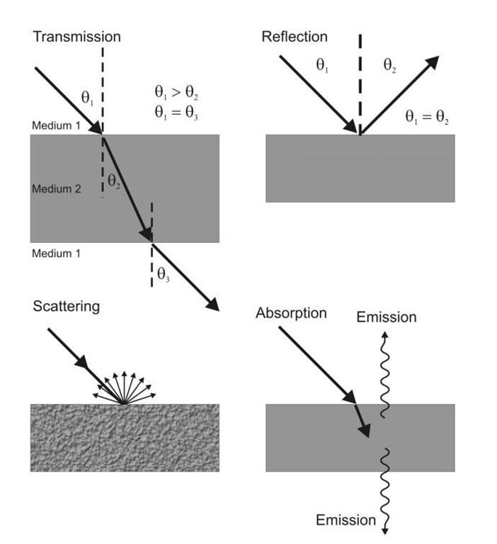 electromagnetic radiation emr matter interactions remote sensing