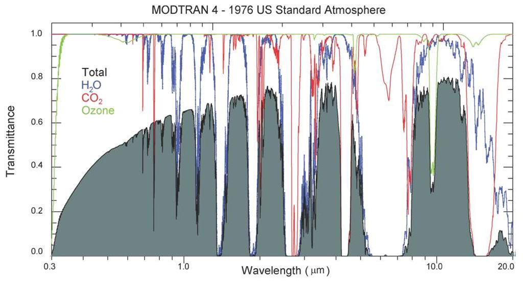 Atmospheric absorption and scattering. Transmission curve calculated using MODTRAN 4.0, release 2. Conditions are typical of mid-latitudes, with the 1976 U.S. standard atmosphere assumed. The overall broad shape is due to scattering by molecular species and aerosols.