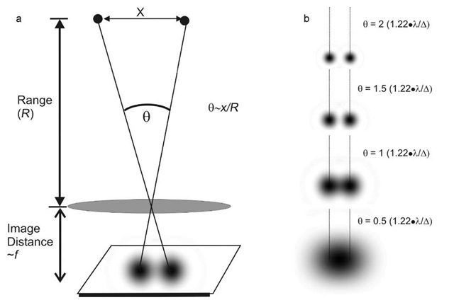 diffraction limits  the rayleigh criterion  visible