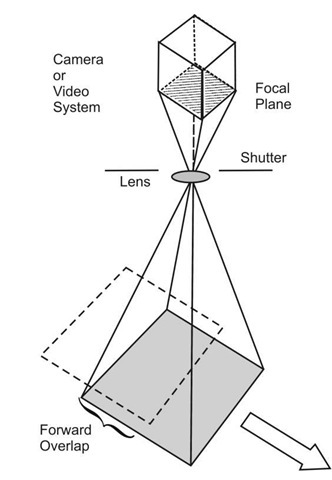 Imaging System Types (Visible Imagery) (Remote Sensing)