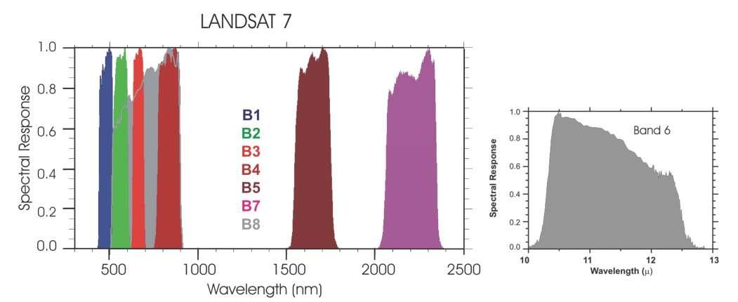 Landsat (EO—Spectral Imagery) (Remote Sensing)