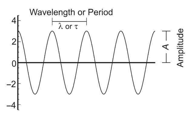 Four cycles of a wave are shown, with wavelength X, or period t. The wave has an amplitude A equal to 3.