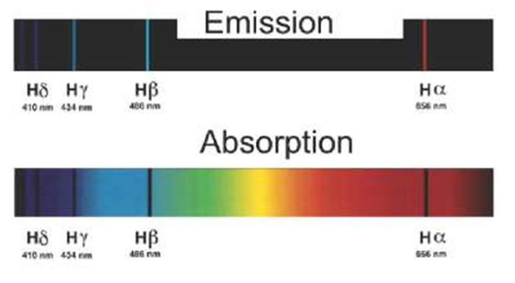 balmer series The visible hydrogen emission spectrum lines in the balmer series h-alpha is the red line at the right four lines (counting from the right) are formally in the.