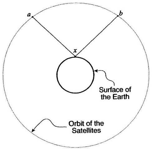 The Earth and GPS satellites.