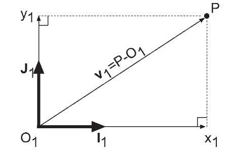 Two dimensional representation of the determination of the coordinates of a point P relative to the originof reference frame.
